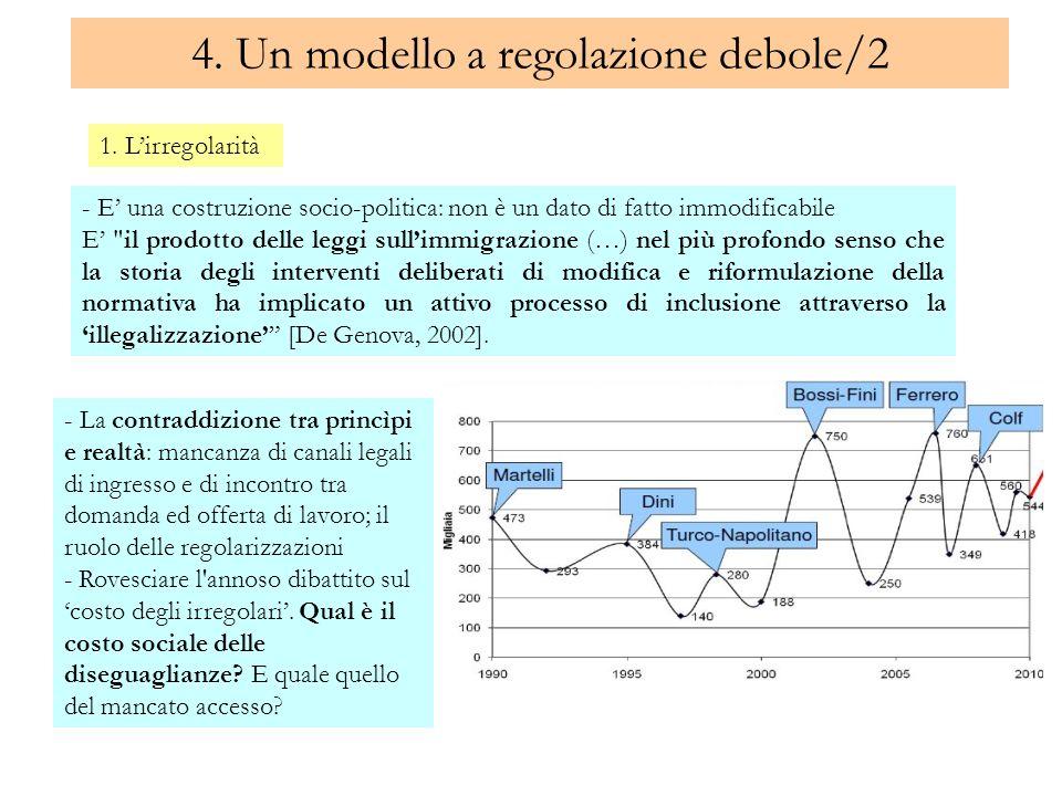 4. Un modello a regolazione debole/2