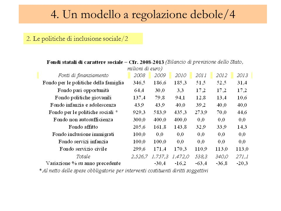 4. Un modello a regolazione debole/4