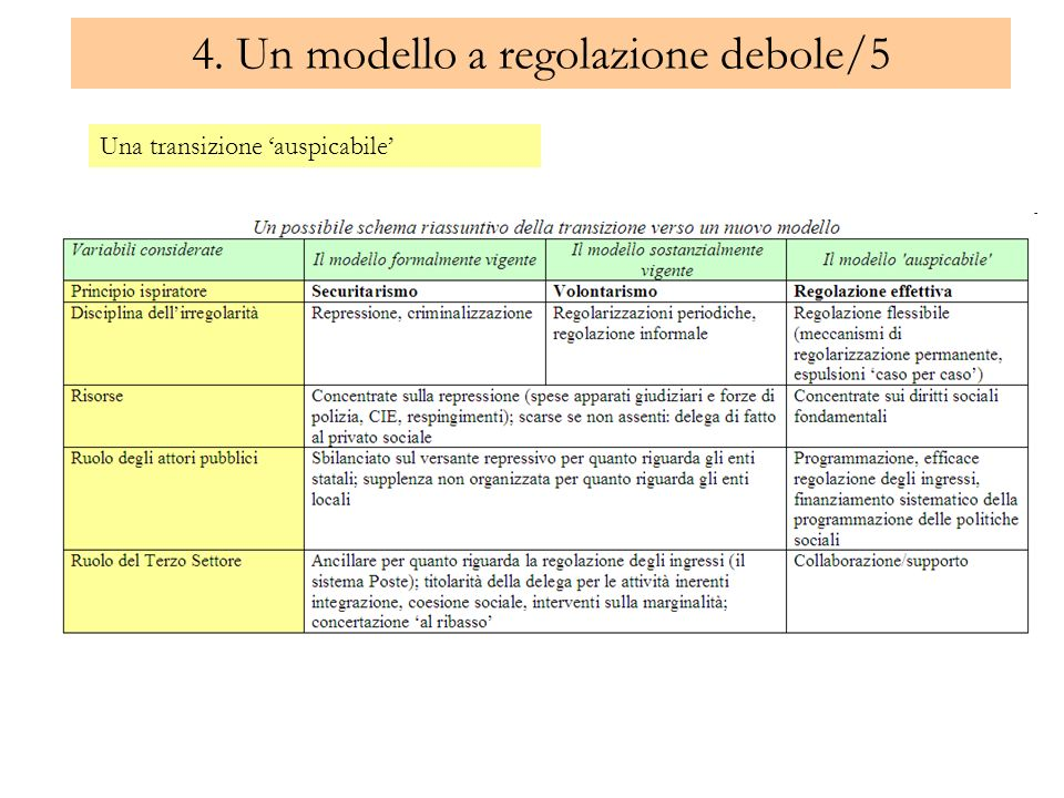 4. Un modello a regolazione debole/5
