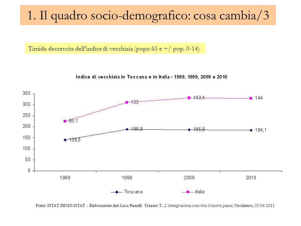 1. Il quadro socio-demografico: cosa cambia/3