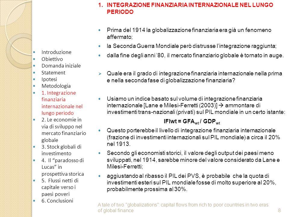 1. INTEGRAZIONE FINANZIARIA INTERNAZIONALE NEL LUNGO PERIODO