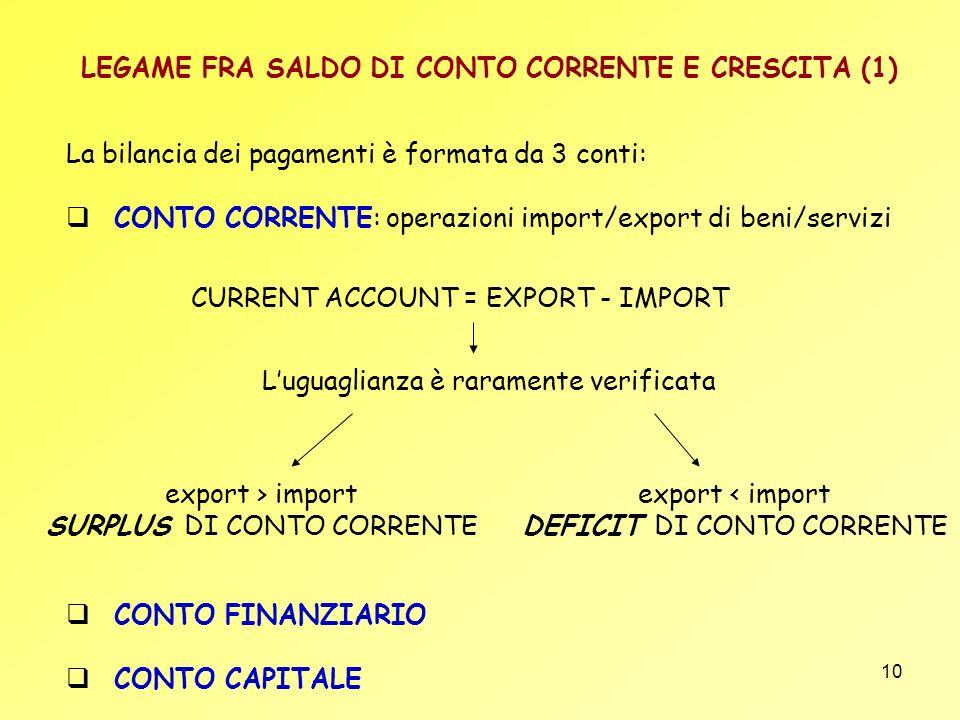 LEGAME FRA SALDO DI CONTO CORRENTE E CRESCITA (1)
