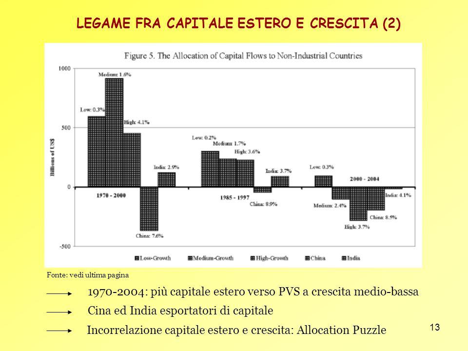 LEGAME FRA CAPITALE ESTERO E CRESCITA (2)