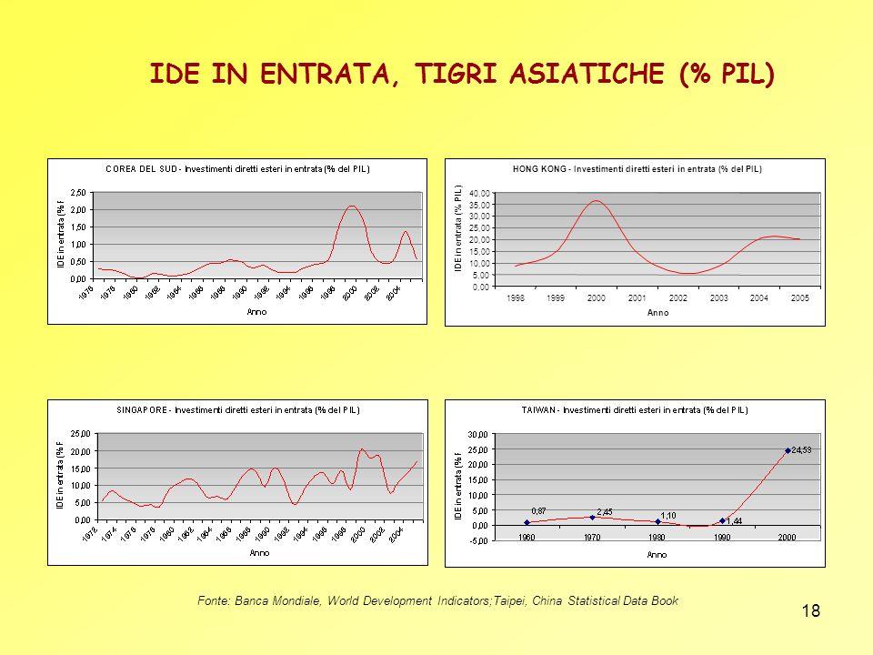 IDE IN ENTRATA, TIGRI ASIATICHE (% PIL)