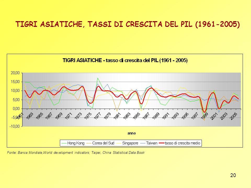 TIGRI ASIATICHE, TASSI DI CRESCITA DEL PIL (1961-2005)