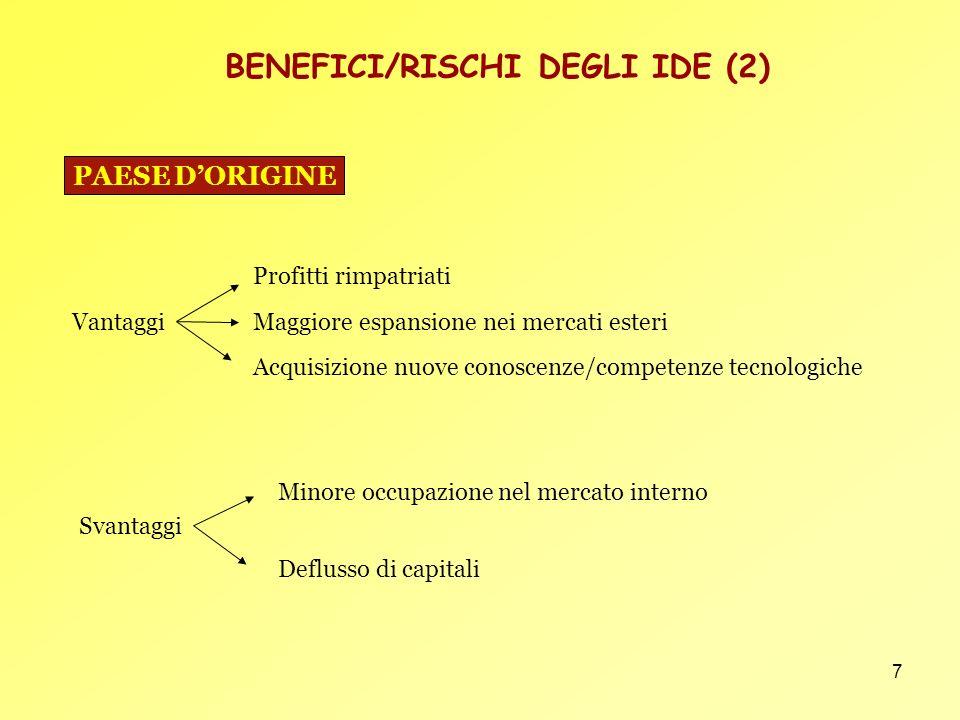 BENEFICI/RISCHI DEGLI IDE (2)