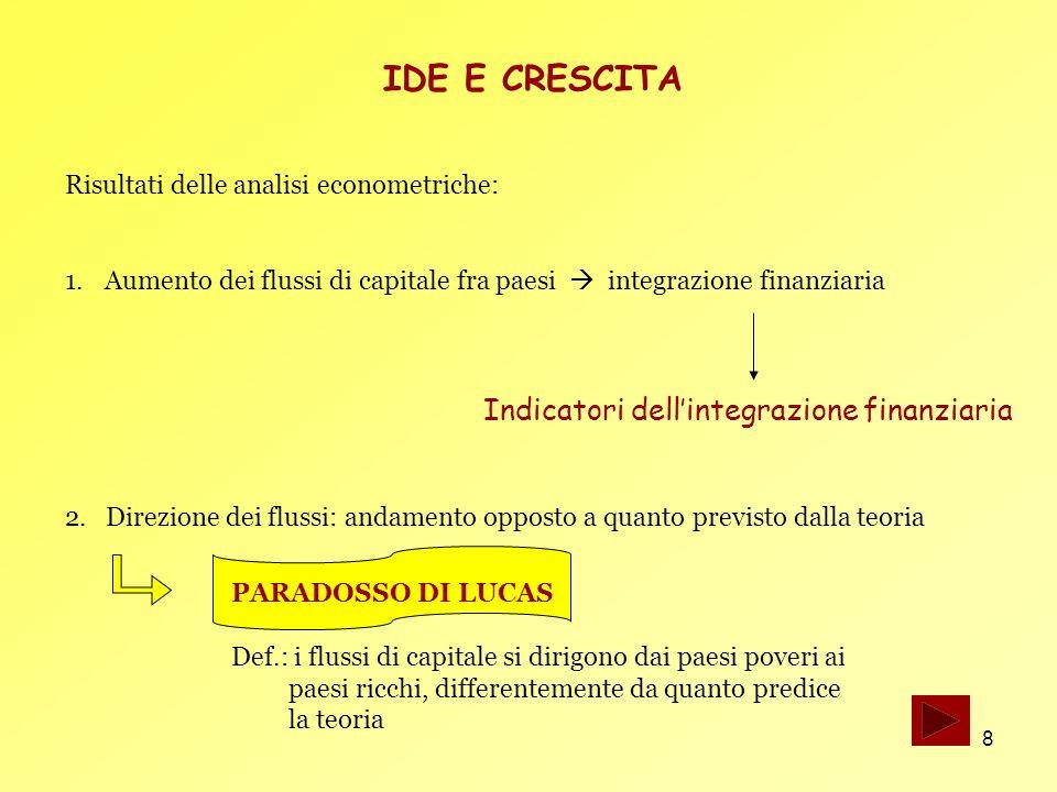 IDE E CRESCITA Indicatori dell'integrazione finanziaria