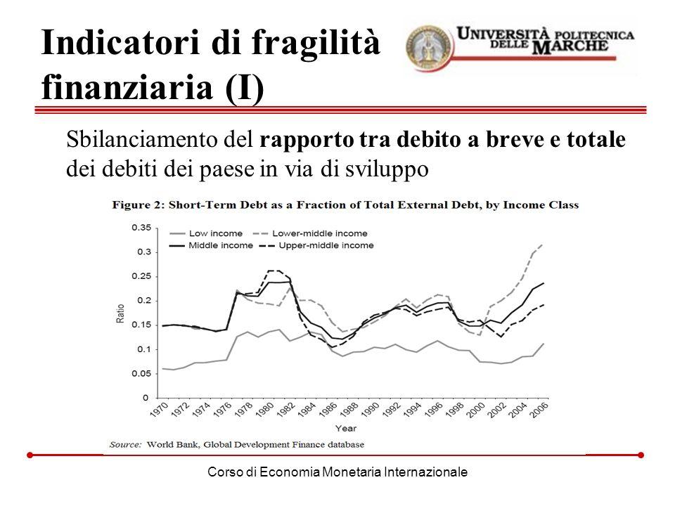 Indicatori di fragilità finanziaria (I)