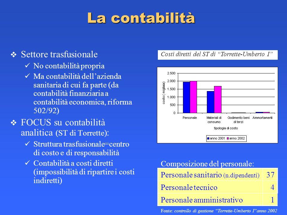 La contabilità Settore trasfusionale