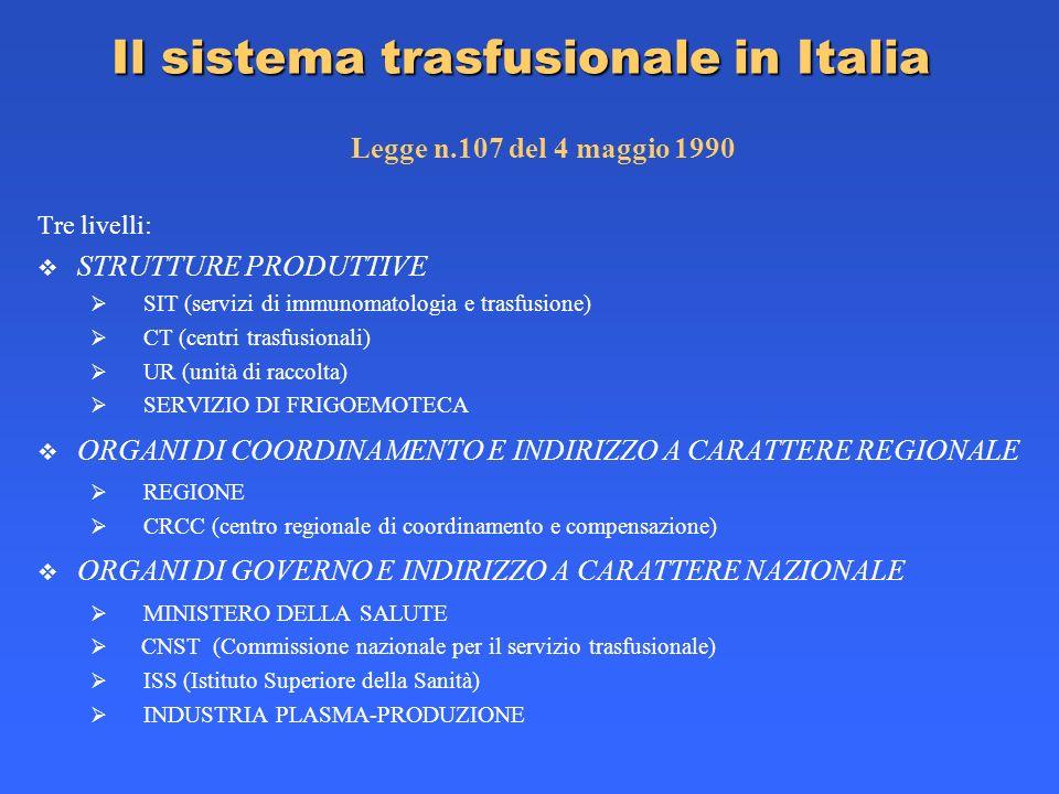 Il sistema trasfusionale in Italia