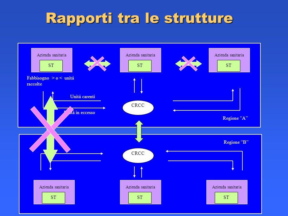 Rapporti tra le strutture