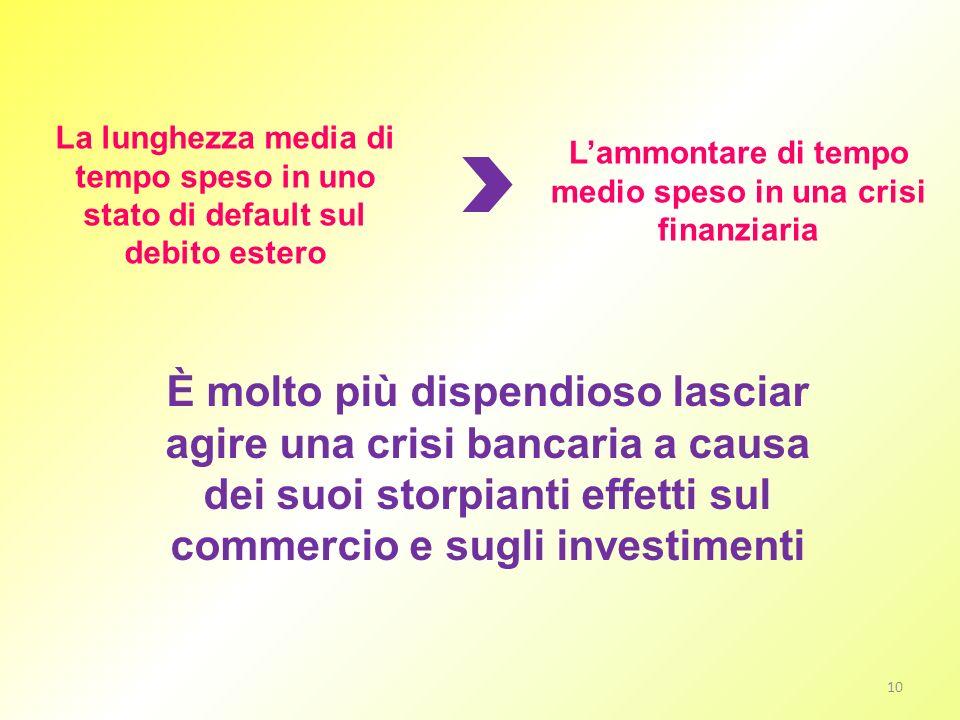 L'ammontare di tempo medio speso in una crisi finanziaria
