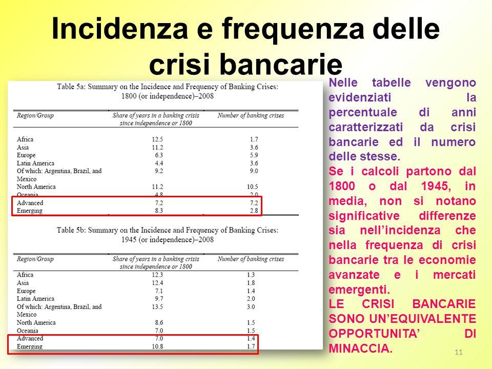 Incidenza e frequenza delle crisi bancarie