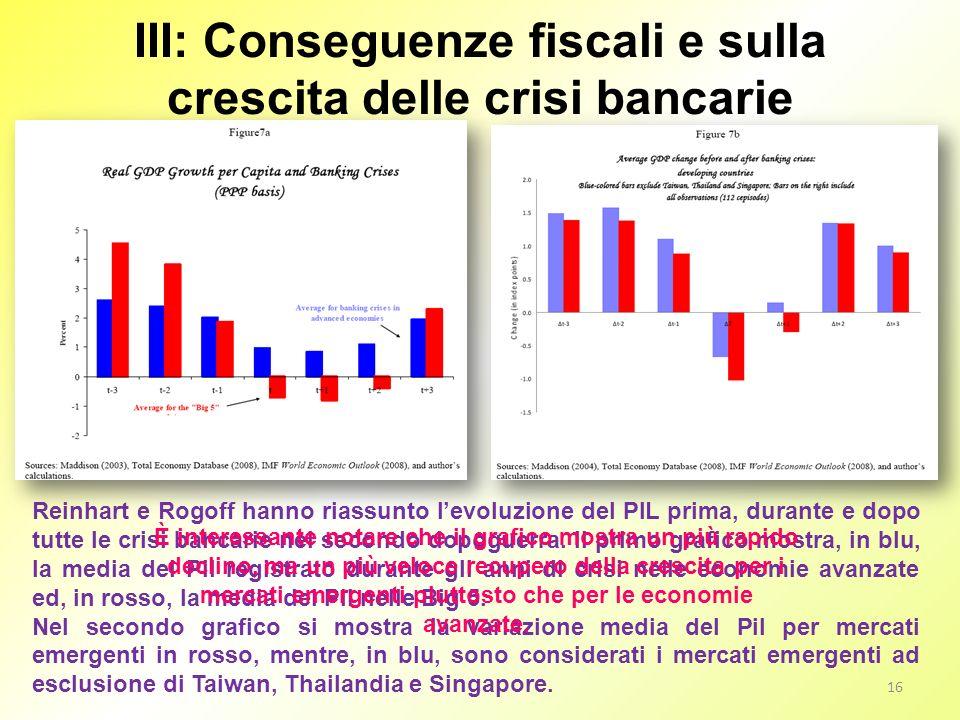 III: Conseguenze fiscali e sulla crescita delle crisi bancarie