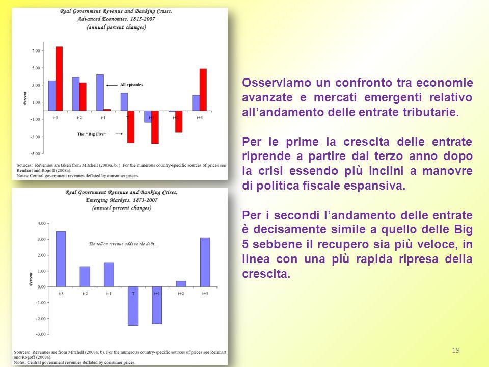 Osserviamo un confronto tra economie avanzate e mercati emergenti relativo all'andamento delle entrate tributarie.