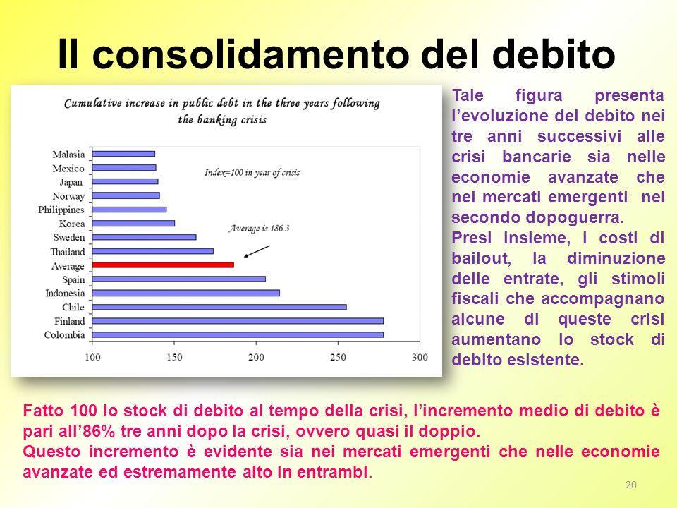 Il consolidamento del debito
