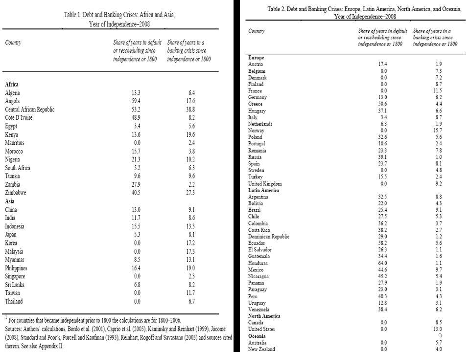 La seconda colonna delle due tabelle mostra le vaste differenze tra mercati emergenti (Africa, America Latina e alcuni paesi asiatici) e paesi ad alto reddito dei paesi occidentali, nord america e oceania.