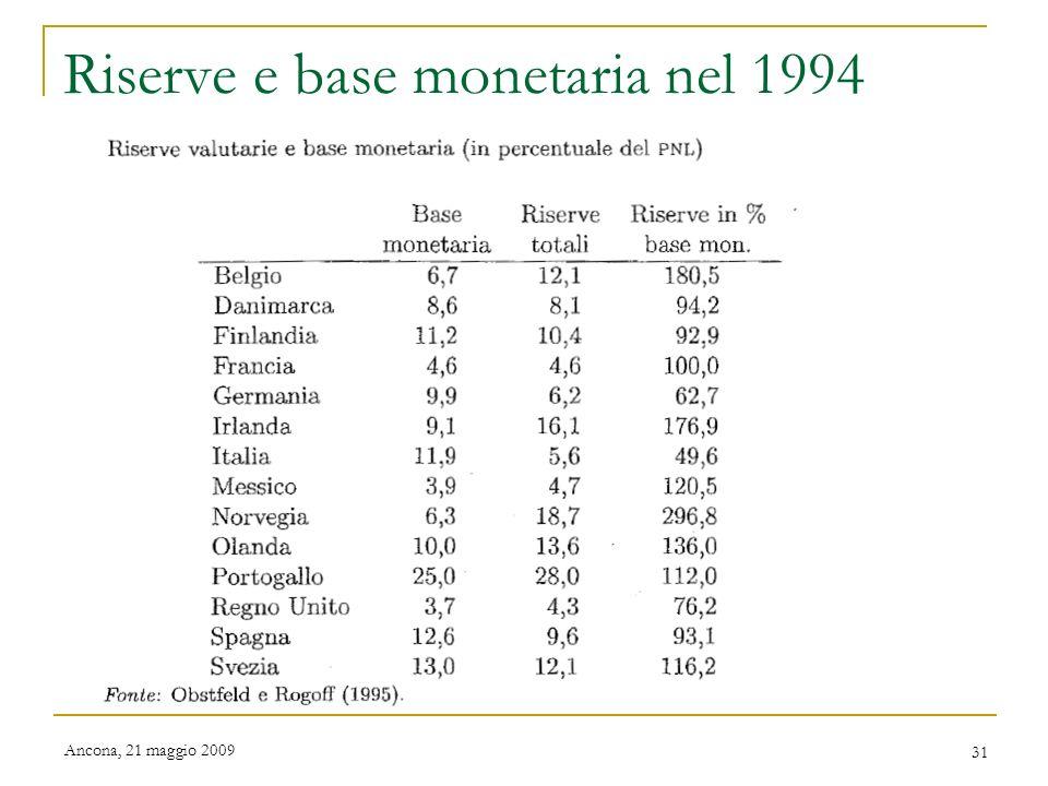 Riserve e base monetaria nel 1994