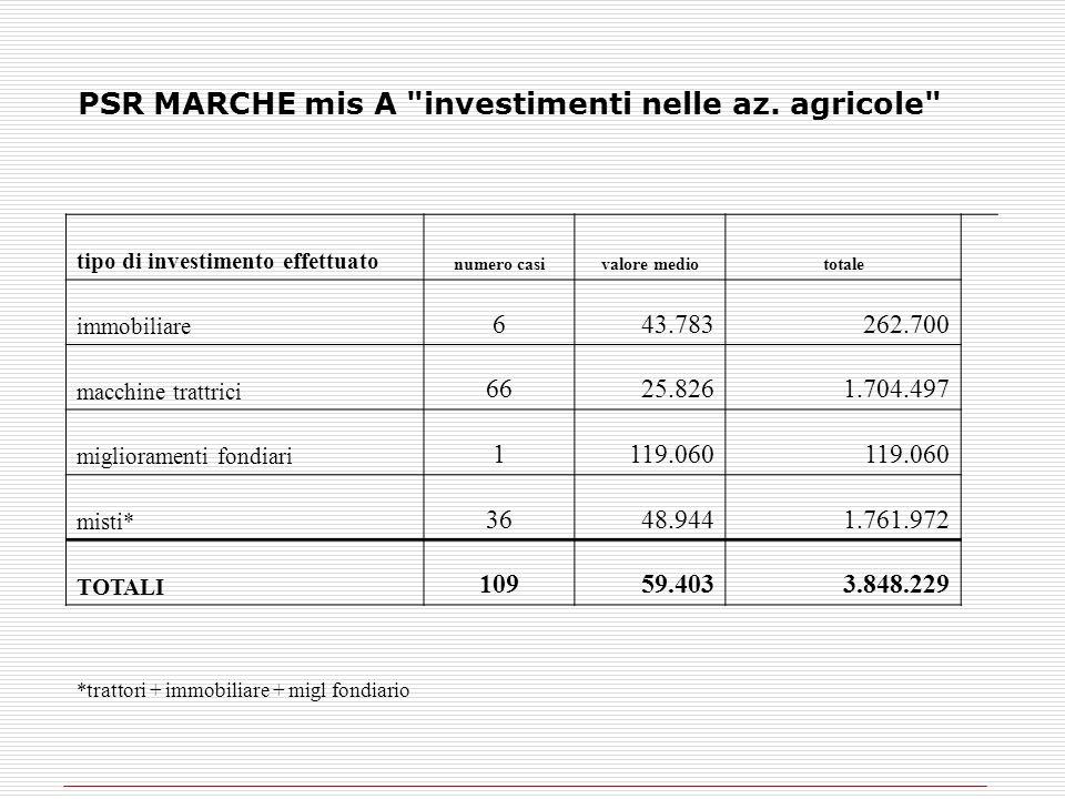 PSR MARCHE mis A investimenti nelle az. agricole
