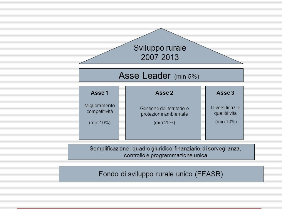 Asse Leader (min 5%) Sviluppo rurale 2007-2013