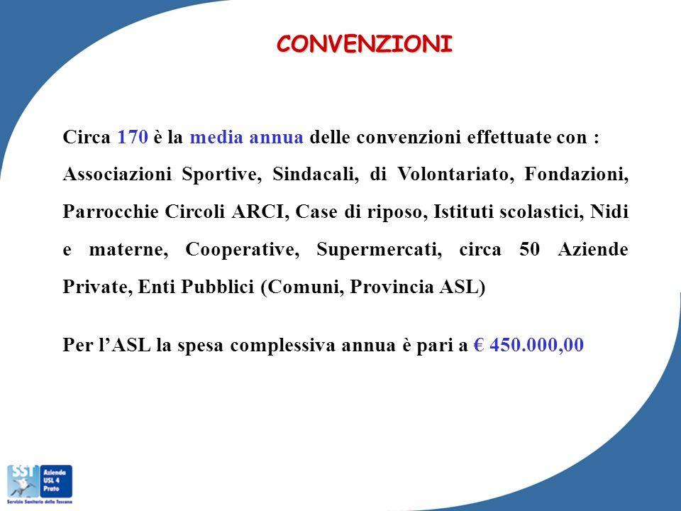CONVENZIONI Circa 170 è la media annua delle convenzioni effettuate con :