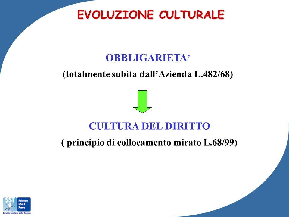 EVOLUZIONE CULTURALE OBBLIGARIETA' CULTURA DEL DIRITTO
