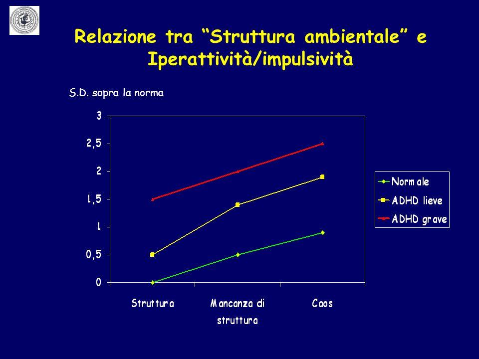 Relazione tra Struttura ambientale e Iperattività/impulsività