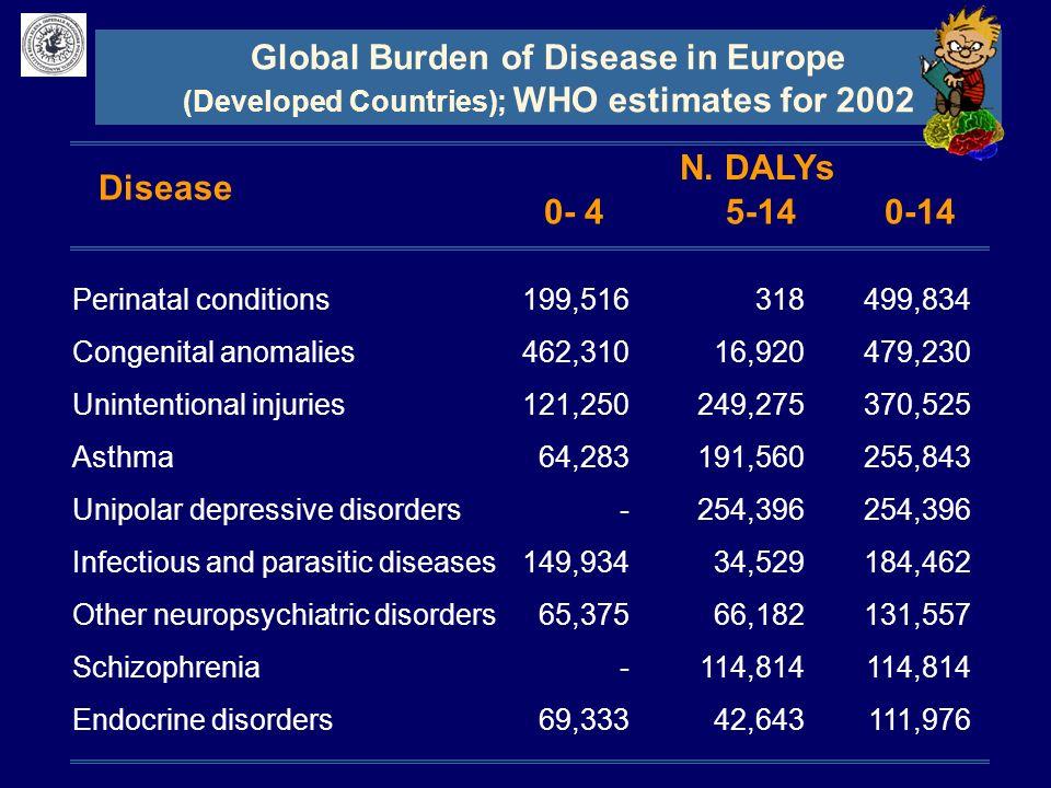 Global Burden of Disease in Europe N. DALYs 0- 4 5-14 0-14