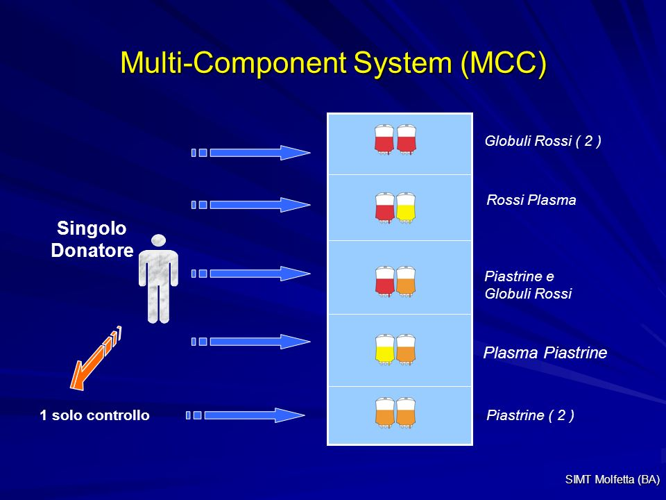 Multi-Component System (MCC)