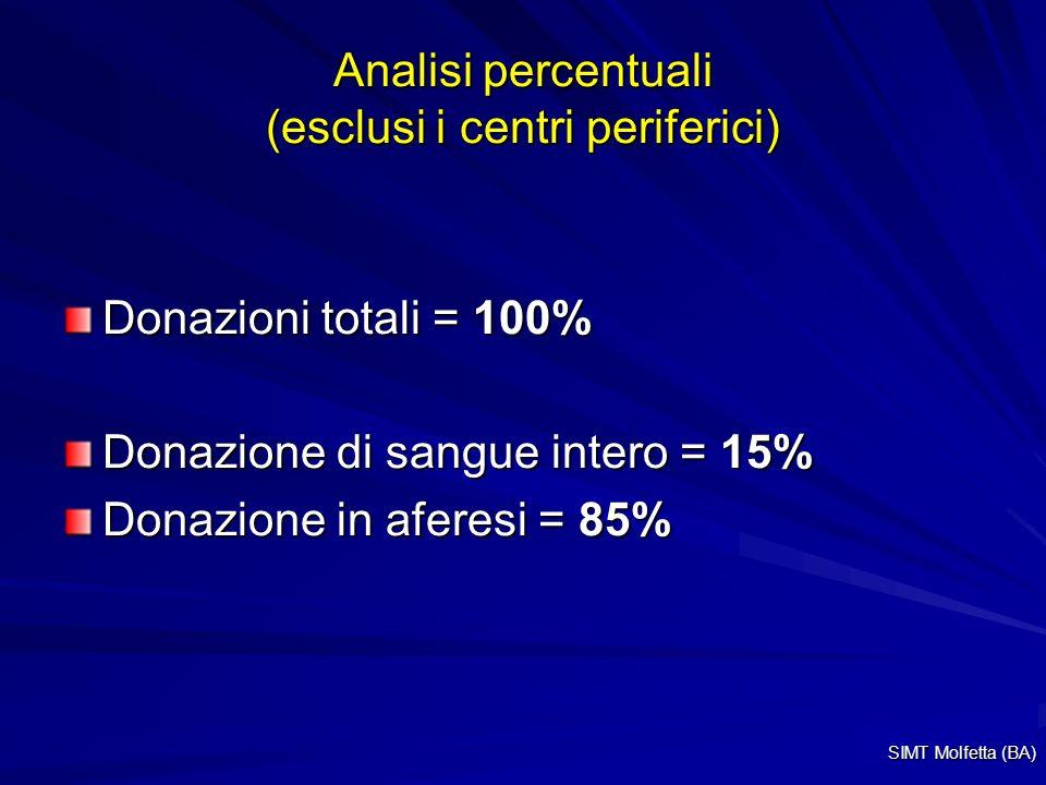 Analisi percentuali (esclusi i centri periferici)