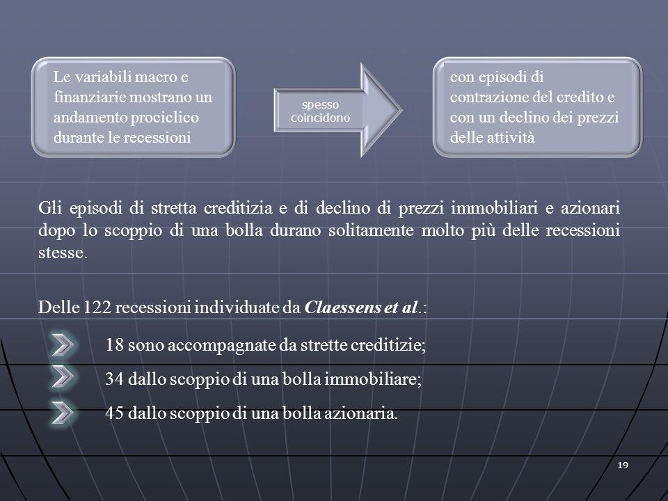 Delle 122 recessioni individuate da Claessens et al.: