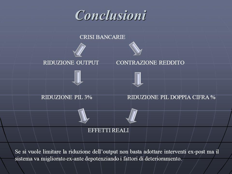 Conclusioni CRISI BANCARIE RIDUZIONE OUTPUT CONTRAZIONE REDDITO