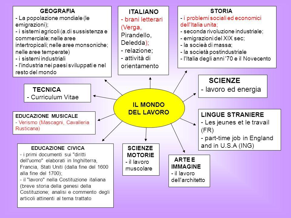 GEOGRAFIA - La popolazione mondiale (le emigrazioni); - i sistemi agricoli (a.di sussistenza e commerciale; nelle aree intertropicali; nelle aree monsoniche; nelle aree temperate) - i sistemi industriali - l industria nei paesi sviluppati e nel resto del mondo