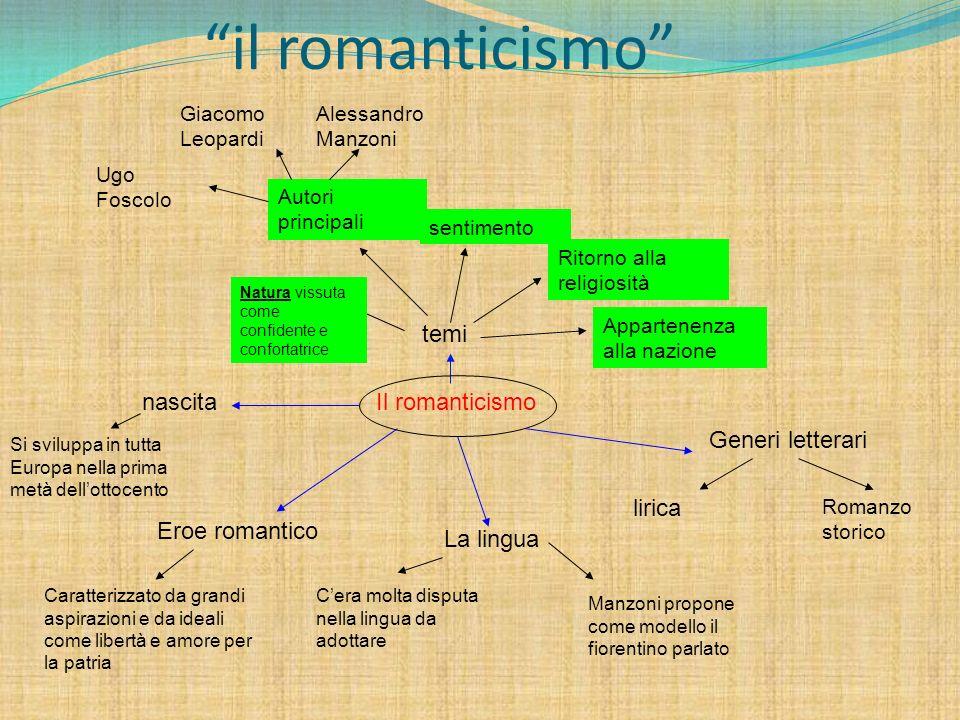 il romanticismo temi nascita Il romanticismo Generi letterari lirica
