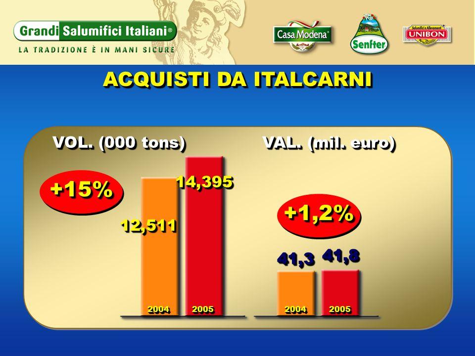 +15% +1,2% ACQUISTI DA ITALCARNI VOL. (000 tons) VAL. (mil. euro)