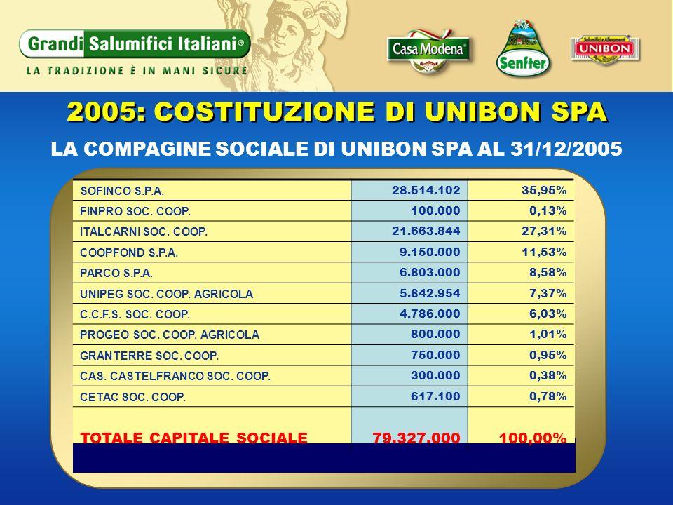 2005: COSTITUZIONE DI UNIBON SPA