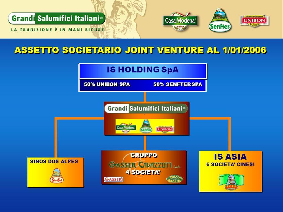 ASSETTO SOCIETARIO JOINT VENTURE AL 1/01/2006