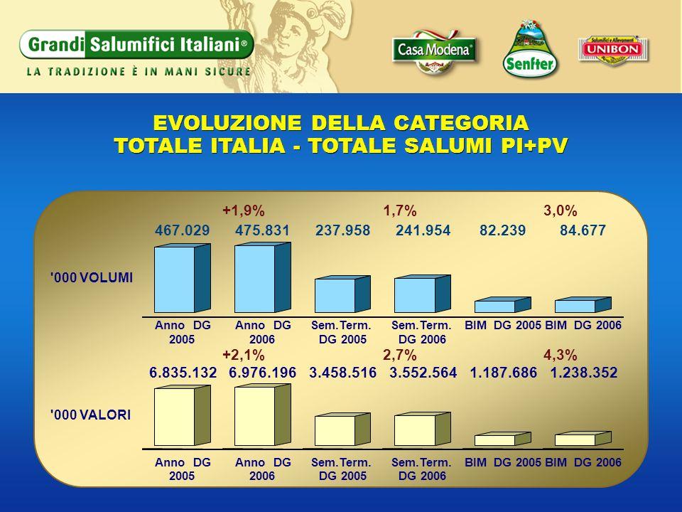 EVOLUZIONE DELLA CATEGORIA TOTALE ITALIA - TOTALE SALUMI PI+PV