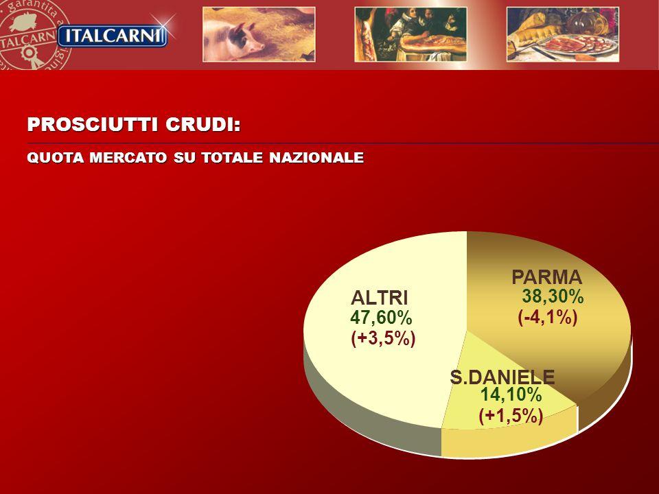 PARMA ALTRI S.DANIELE PROSCIUTTI CRUDI: 14,10% (+1,5%) 38,30% (-4,1%)