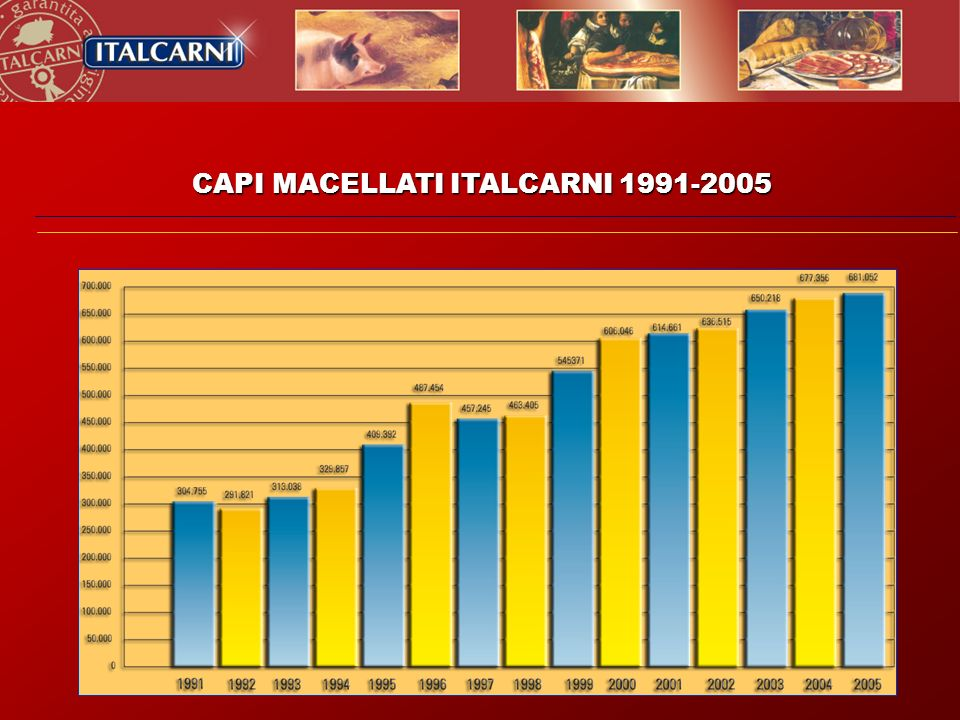 CAPI MACELLATI ITALCARNI 1991-2005