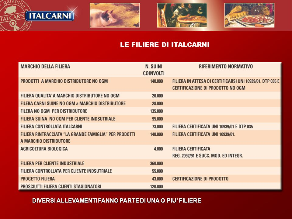 LE FILIERE DI ITALCARNI