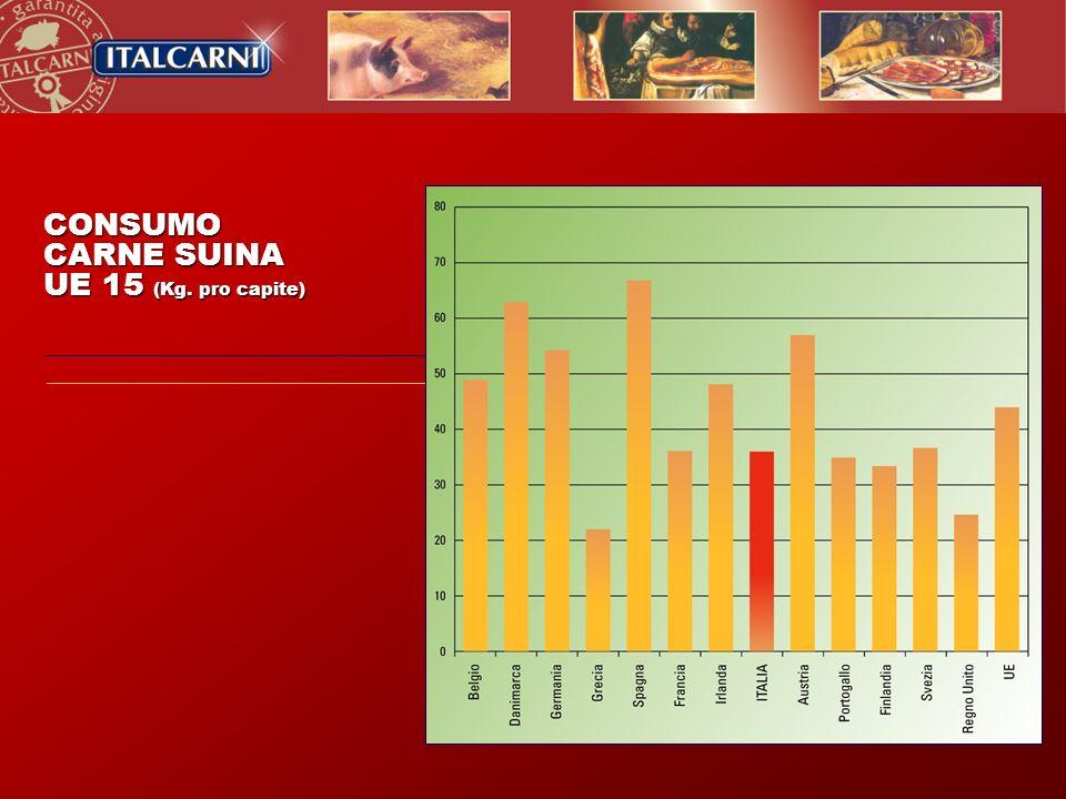 CONSUMO CARNE SUINA UE 15 (Kg. pro capite)