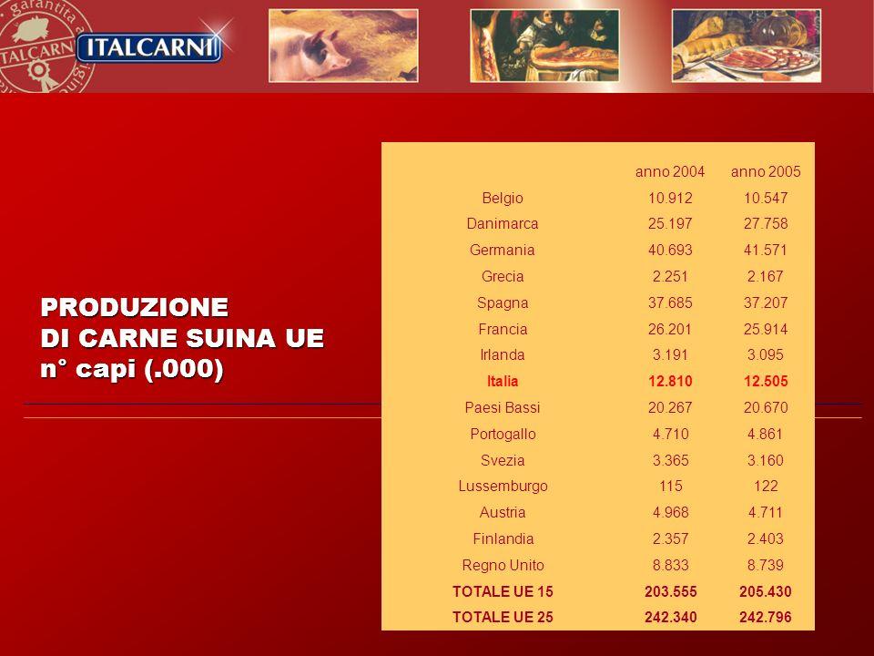 PRODUZIONE DI CARNE SUINA UE n° capi (.000) anno 2004 anno 2005 Belgio