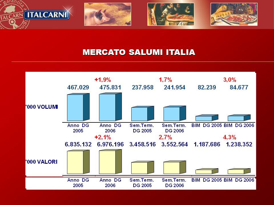 MERCATO SALUMI ITALIA 23 Agosto 2002