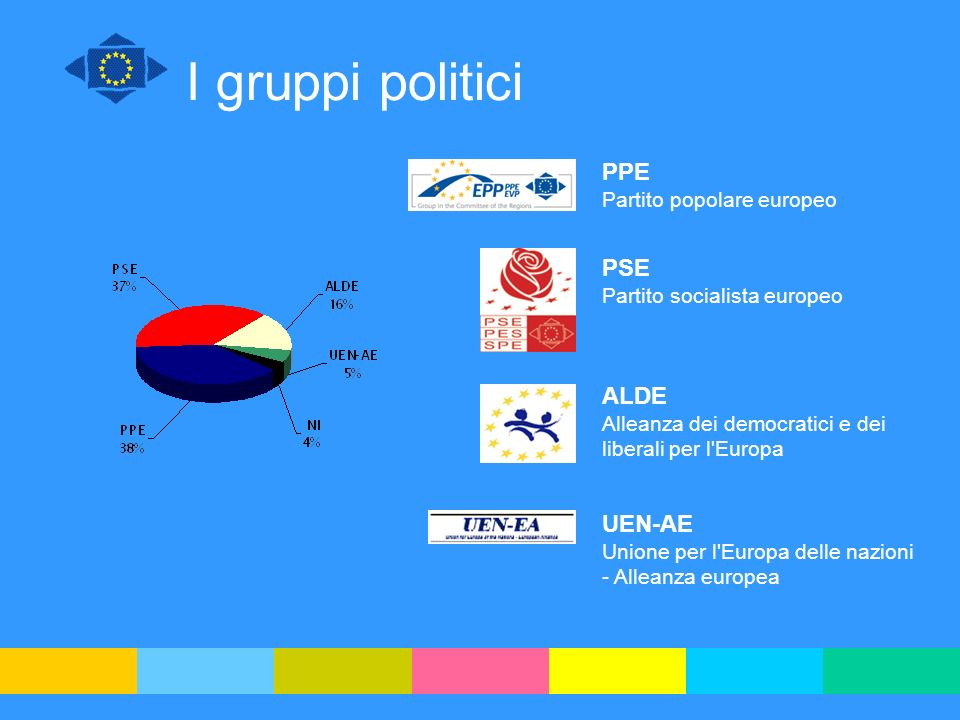 I gruppi politici PPE PSE ALDE UEN-AE Partito popolare europeo