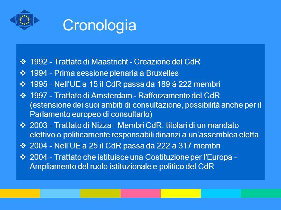 Cronologia 1992 - Trattato di Maastricht - Creazione del CdR