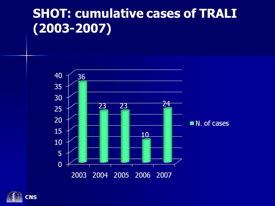 SHOT: cumulative cases of TRALI (2003-2007)