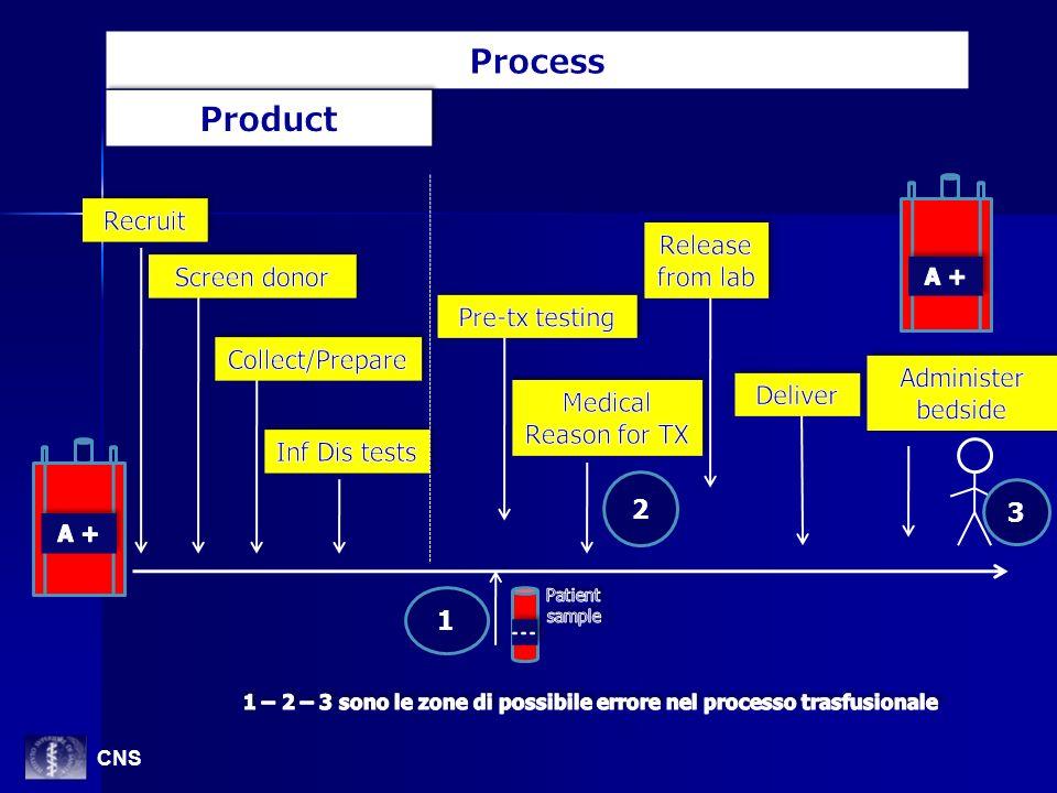 1 – 2 – 3 sono le zone di possibile errore nel processo trasfusionale
