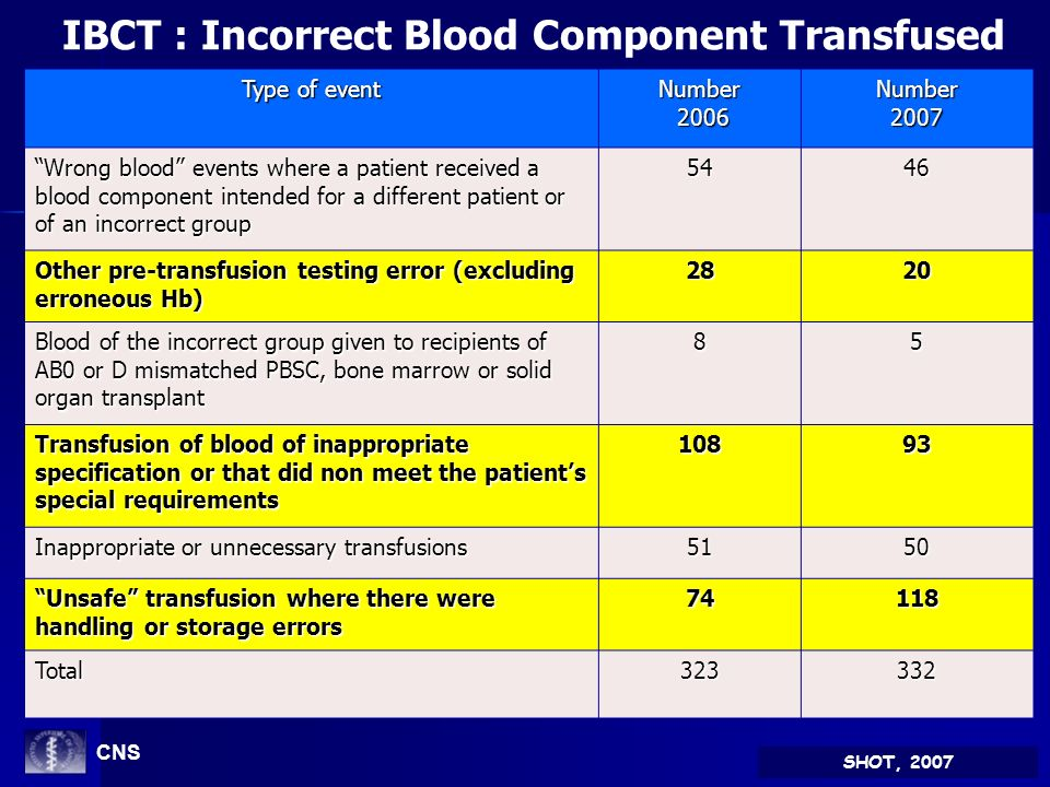 IBCT : Incorrect Blood Component Transfused