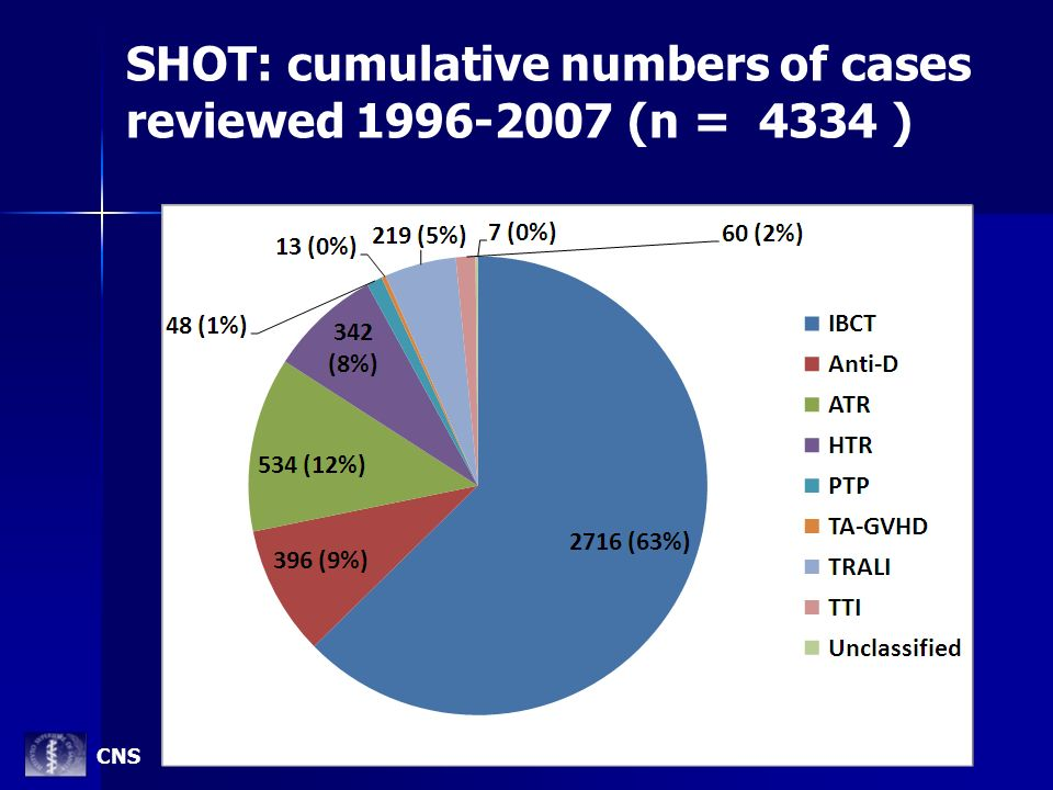 SHOT: cumulative numbers of cases reviewed 1996-2007 (n = 4334 )